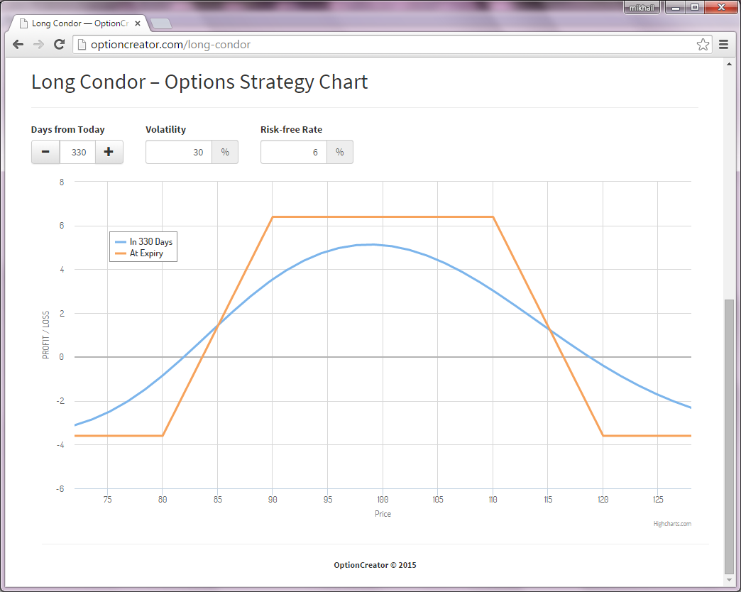 Long Condor options strategy profit-loss graph