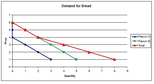 This example illustrates horizontal summation of the demand curves.