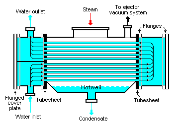 the different types of electric condensers and how they work