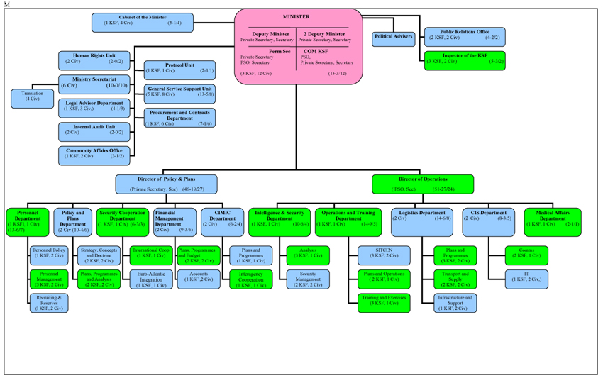 Organogram of Kosovo Security Forces.