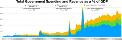 Government Revenue and spending GDP.png