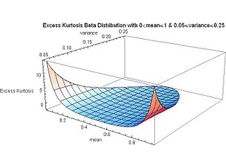 Excess Kurtosis Beta Distribution with mean for full range and variance from 0.05 to 0.25 - J. Rodal.jpg