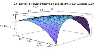 Differential Entropy Beta Distribution with mean from 0.2 to 0.8 and variance from 0.01 to 0.09 - J. Rodal.jpg