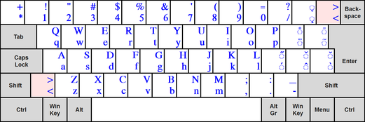 The Complementary Latin group layout according to ISO/IEC 9995-3:2010