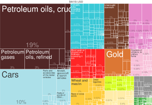 Chart of exports of Canada by value with percentages