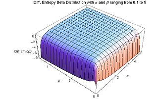 Differential Entropy Beta Distribution for alpha and beta from 0.1 to 5 - J. Rodal.jpg