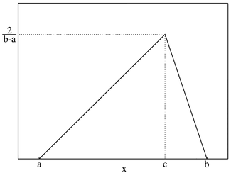 Plot of the Triangular PMF