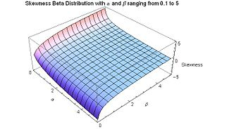 Skewness Beta Distribution for alpha and beta from .1 to 5 - J. Rodal.jpg