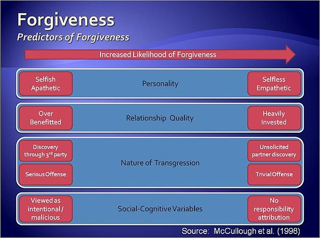 Predictors of Forgiveness.