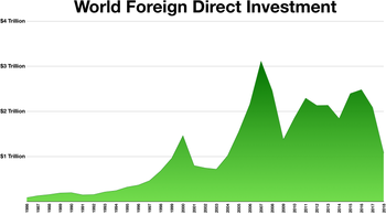 World Foreign Direct Investment