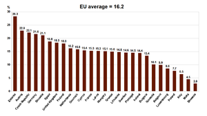 Bar graph showing the gender pay gap in European countries