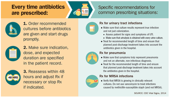 Infographic from CDC report on preventing antibiotic resistance