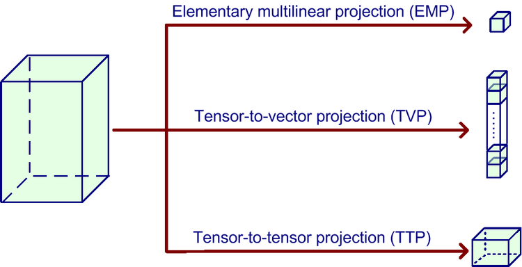 Vector projection 3 dimensions