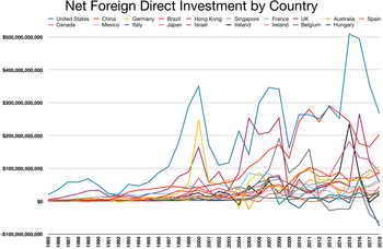 Foreign Direct Investment by Country