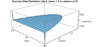 Skewness Beta Distribution for mean and variance both full range - J. Rodal.jpg
