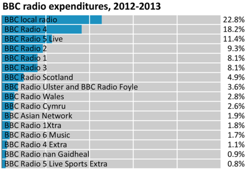 BBC Radio Expenditures 2012-2013.png