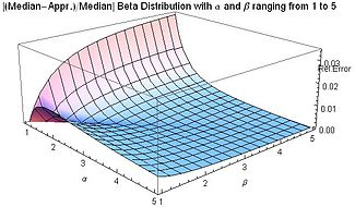 Abs[(Median-Appr.)/Median] for Beta distribution for 1 ≤ α ≤ 5 and 1 ≤ β ≤ 5