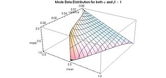 Mode Beta Distribution for both alpha and beta greater than 1 - another view - J. Rodal.jpg