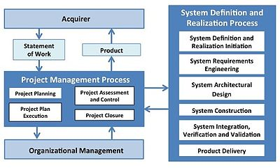 Processes and activities of the systems engineering Basic profile