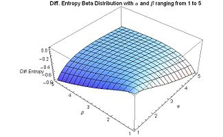 Differential Entropy Beta Distribution for alpha and beta from 1 to 5 - J. Rodal.jpg