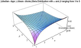 Abs[(Median-Appr.)/(Mean-Mode)] for Beta distribution for 1≤α≤5 and 1≤β≤5