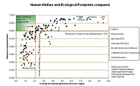 Graph comparing the Ecological Footprint of different nations with their Human Development Index