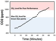 CO2 Concentration in an Office.